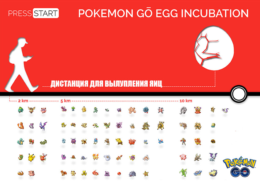 Pokemon go дистанция для вылупления яиц