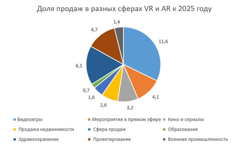 Прогноз продаж AR и VR
