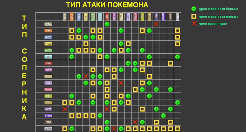 Таблица типов покемонов