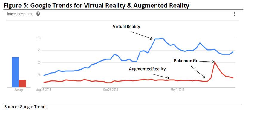Спад интереса к Покемон Го - график